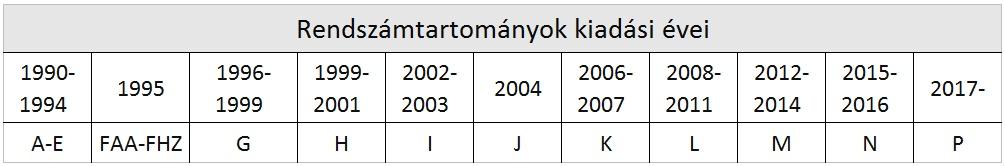 a turbó opciókhoz használt mutatók